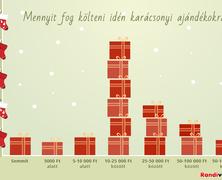 Kevesebbet költünk idén karácsonyi ajándékra
